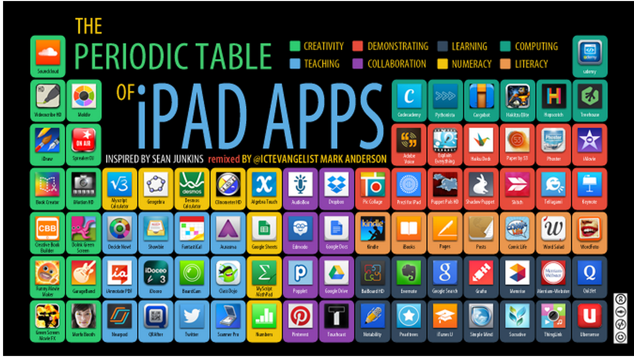 Ipad blog the periodic table of ipad apps gamestrikefo Image collections