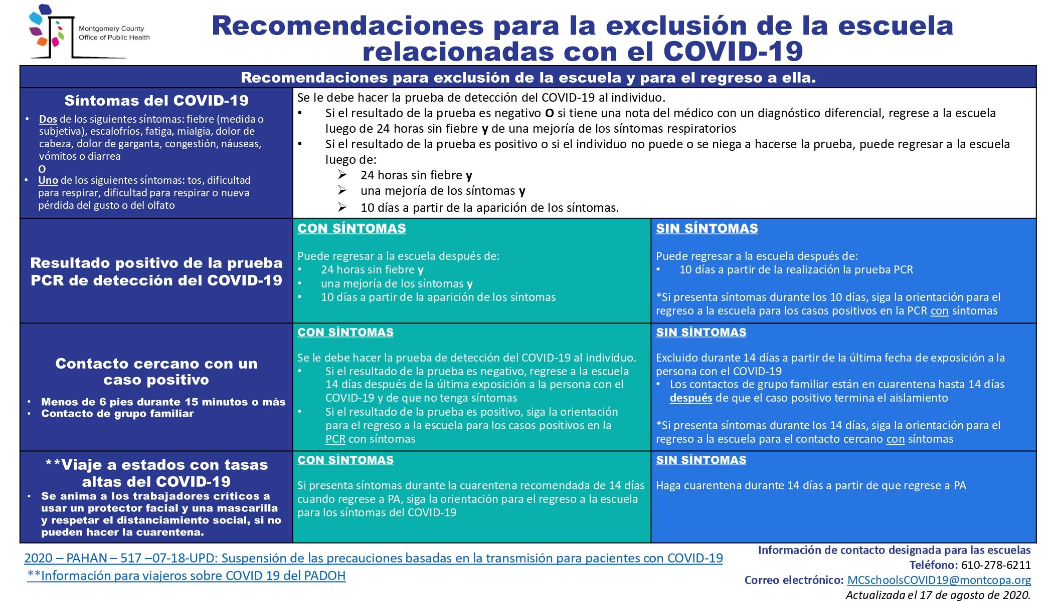 COVID-19 School Exclusion Guide - Dec 2020 SPANISH